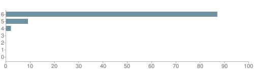 Chart?cht=bhs&chs=500x140&chbh=10&chco=6f92a3&chxt=x,y&chd=t:87,9,2,0,0,0,0&chm=t+87%,333333,0,0,10|t+9%,333333,0,1,10|t+2%,333333,0,2,10|t+0%,333333,0,3,10|t+0%,333333,0,4,10|t+0%,333333,0,5,10|t+0%,333333,0,6,10&chxl=1:|other|indian|hawaiian|asian|hispanic|black|white